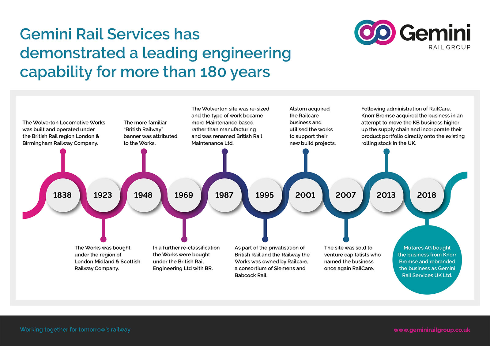 Gemini-Rail-Services-Timeline